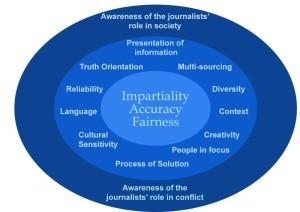 journalistic-framework.png
